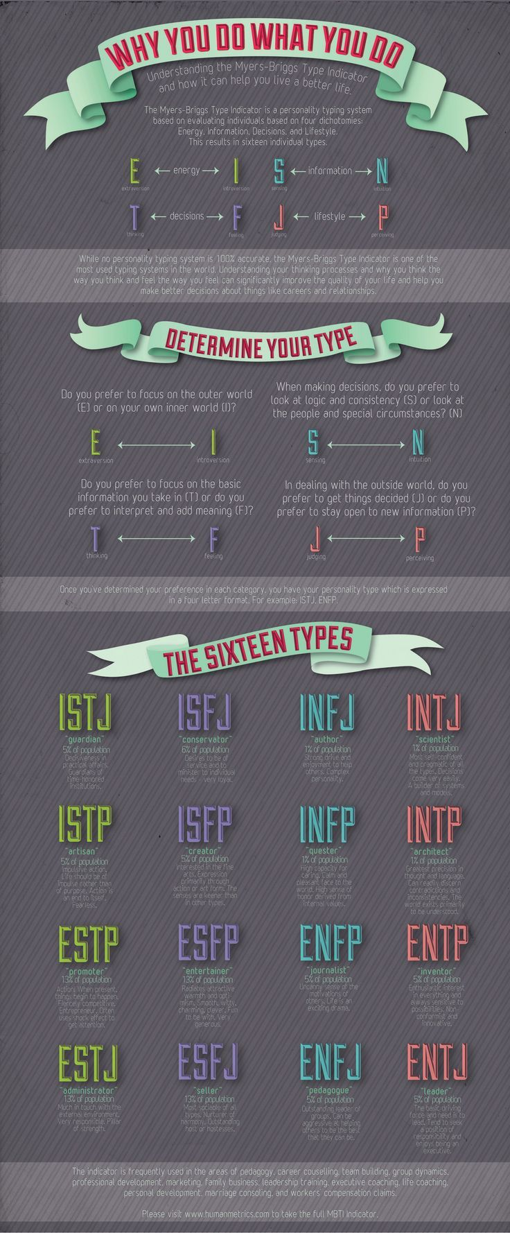 People are asking for the MBTI, so here ya go!  There are quizzes online to take too, just google Meyers-Briggs.    Source: http://www.pinterest.com/pin/485122191081501587/