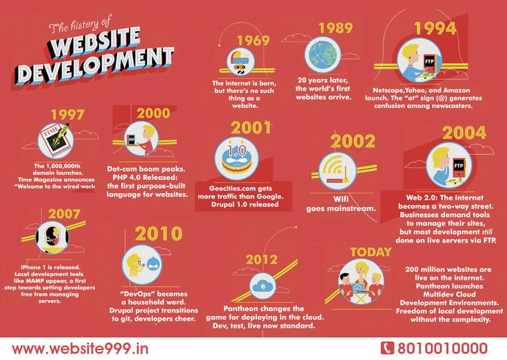 The History of #Web_Development!!!!!! Start Building Sites on pantheon with multidev. Try it today-: website999.in