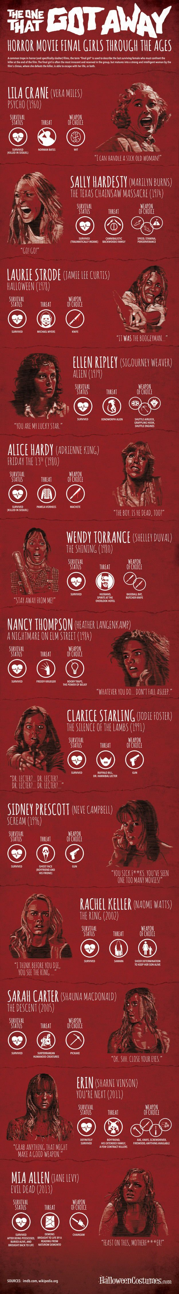 The One That Got Away: Horror Movie Final Girls Through The Ages Infographic