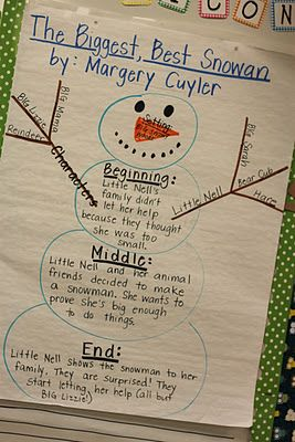 Wow love this idea. May try it with a gingerbread man book. activity to go with Biggest Best Snowman