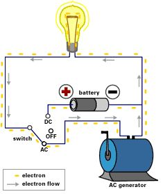 The American Experience   Edison's Miracle of Light   AC - DC: What's the Difference?