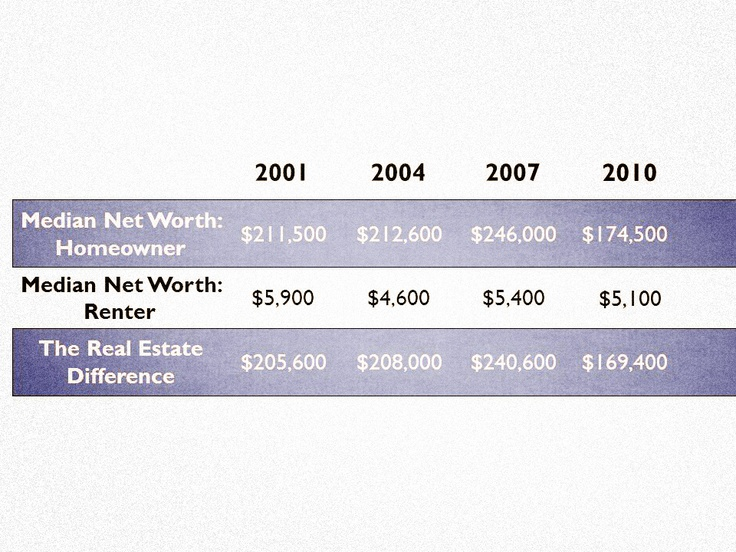 The real estate difference in determining net worth: owning v. renting. (Source: Statistics according to the June 2012 Federal Reserve Bulletin's 2007-2010 Survey of Consumer Finances)