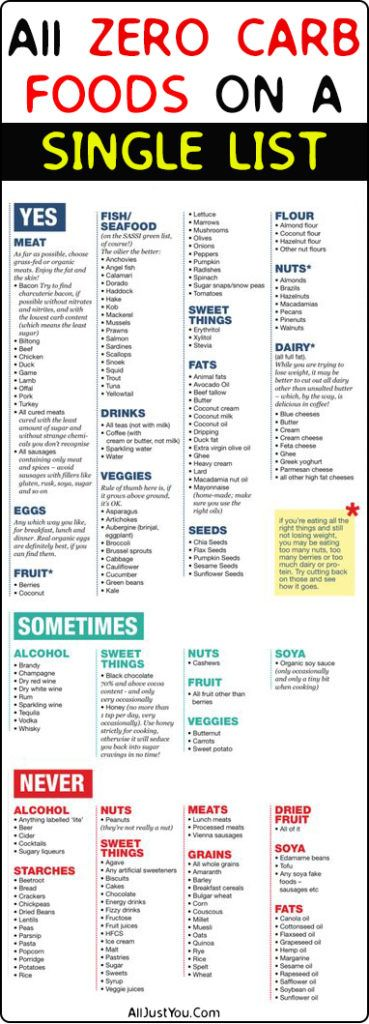 ULTIMATE LIST OF ZERO CARB FOODS FOR YOU -