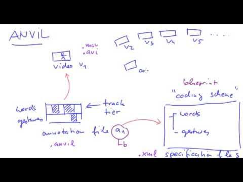 ANVIL Tutorial: Basic Concepts (free video analysis software)