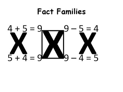 Here's an interesting way to approach fact families.