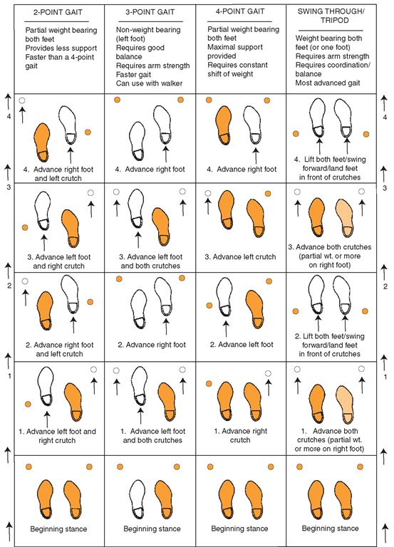 Crutch-walking gaits. Shaded areas indicate weight-bearing ...
