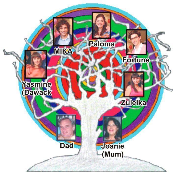 MIKA - the Penniman family tree