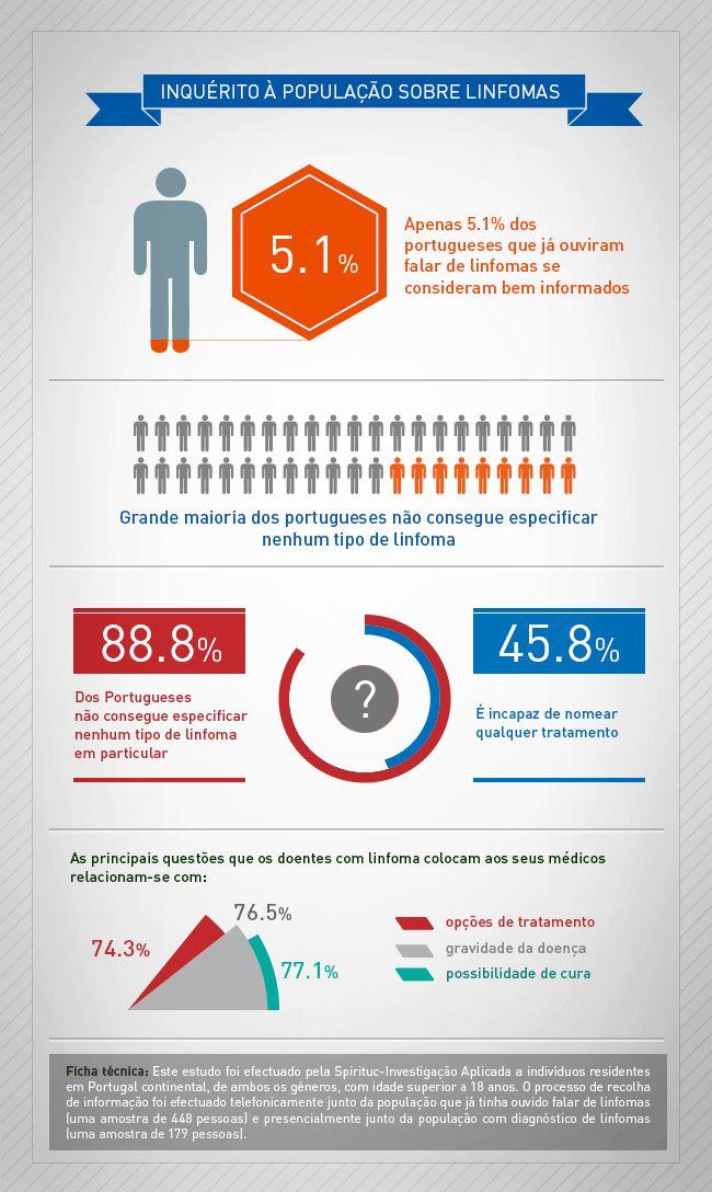 Associações de doentes lançam campanha de sensibilização contra o linfoma - News Farma