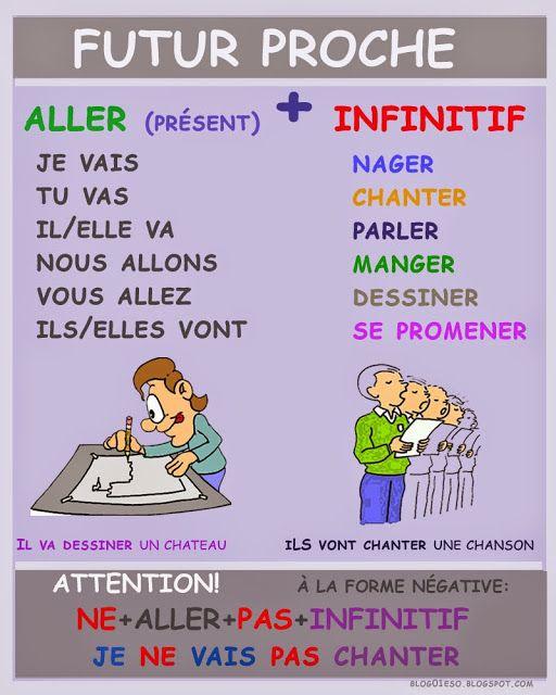 future tense essayer french