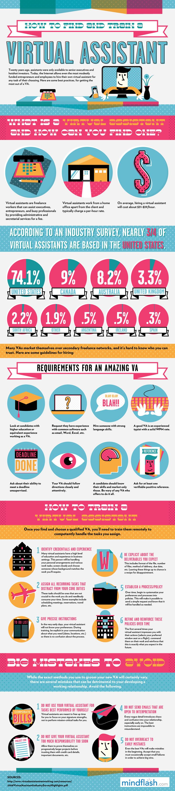 17 best ideas about office assistant administrative finding the right virtual assistant a great checklist for anyone considering being a va as