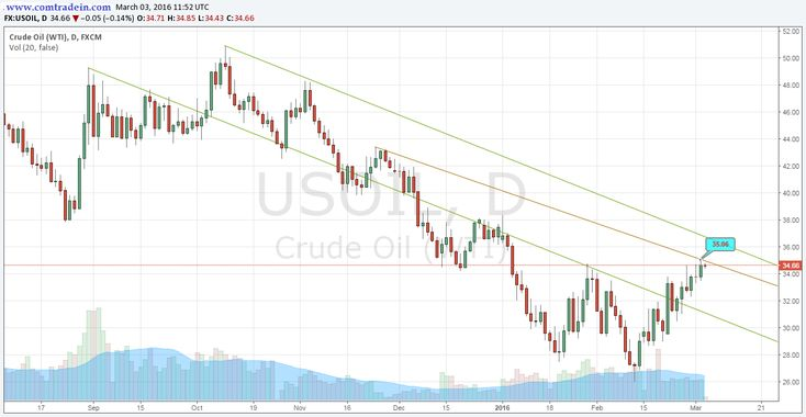 Crude has Resistance at $35.06 on daily and 4 hr. chart