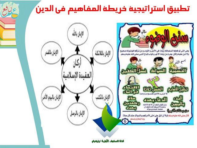 استراتيجية خريطة المفاهيم ضمن استراتيجيات التعلم النشط Concept Mapping Strategy 3ilm Nafi3 Map Activities Concept