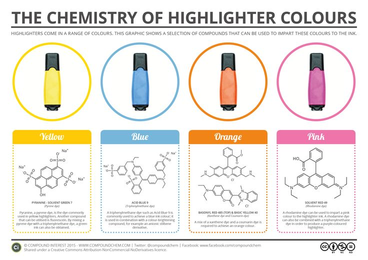 The Chemistry Of Gemstone Colours: 17 Best Images About Colorful Chemistry On Pinterest