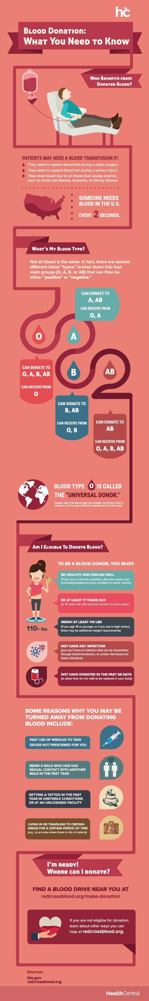 Learn more about the basics of blood donation, including information about blood types and donor eligibility criteria. @American Red Cross #BloodDonorMonth! rmdy.hm/FqGlfm1