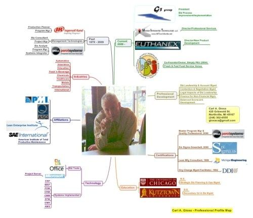 Carl Giosa profile map