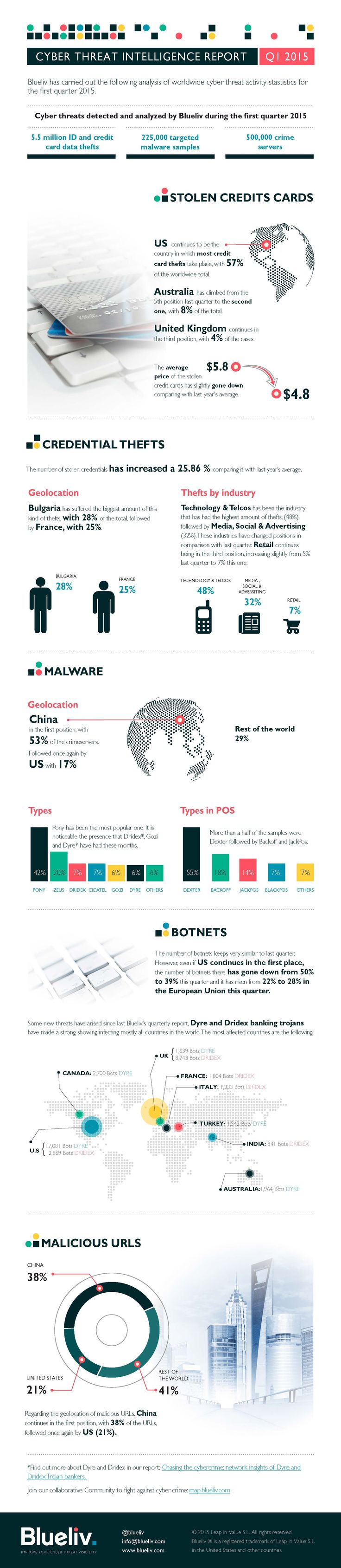 Cyber Threat Intelligence statistics Q1 2015