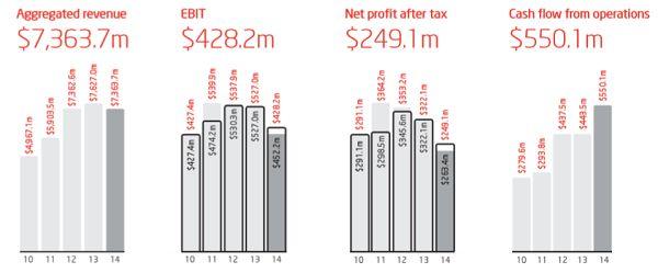 #ASX #Ausbiz #Australia dividend stocks - worley parsons