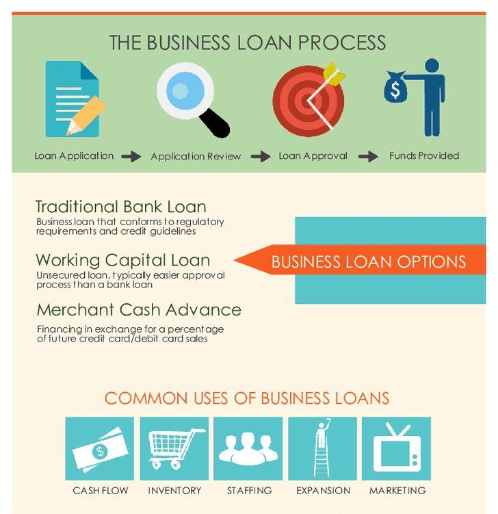 14 best Peer to Peer Lending | Quick Business Loan | Personal Loan ...
