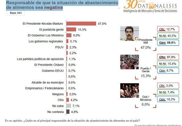 #ULTIMAHORA ¿Cual es el futuro de Nicolas Maduro? No lo dice Adriana Azzi sino Encuesta Datanalisis Julio 2015 http://critica24.com/index.php/2015/08/13/ultimahora-cual-es-el-futuro-de-nicolas-maduro-no-lo-dice-adriana-azzi-sino-encuesta-datanalisis-julio-2015/