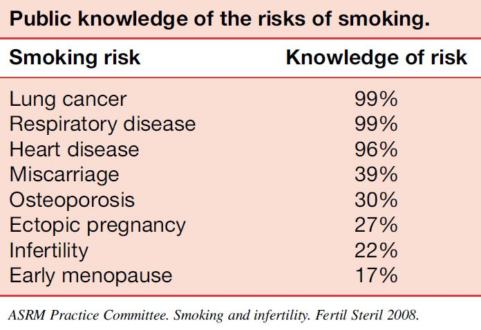 Smoking Health Risks - Public Knowledge of Risk Factors