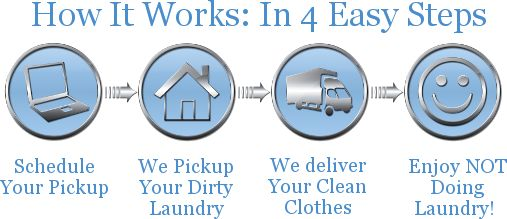 Laundry free pickup and delivery in Miami  @  http://www.mysunnylaundry.com/#!services1/c78i