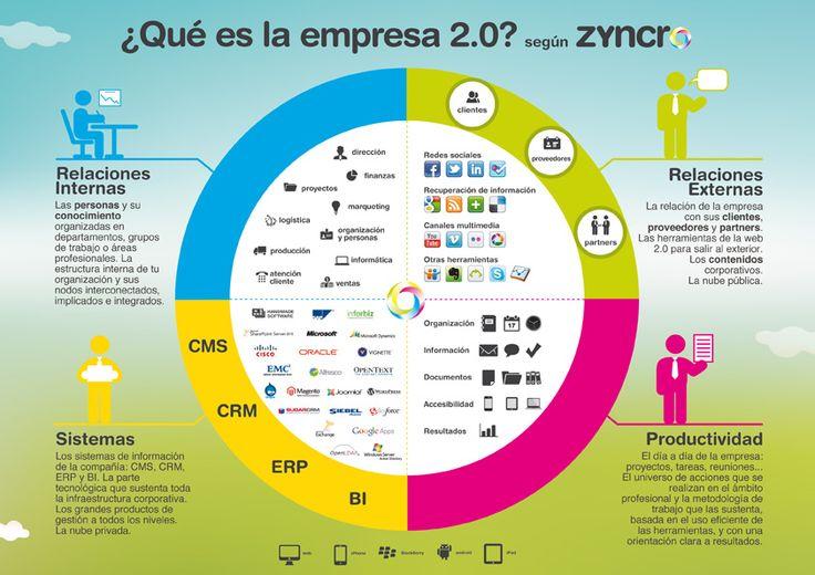 Infografía realizada por Zyncro. Empresa 2.0 extrapolada al sector hotelero con Hotel 2.0.  Una interesante Infografía nos demuestra que las TIC´s cada día pueden adaptarse al sector Turismo.