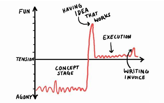 Christoph Niemann on Happiness, Work and Creativity | Brain Pickings