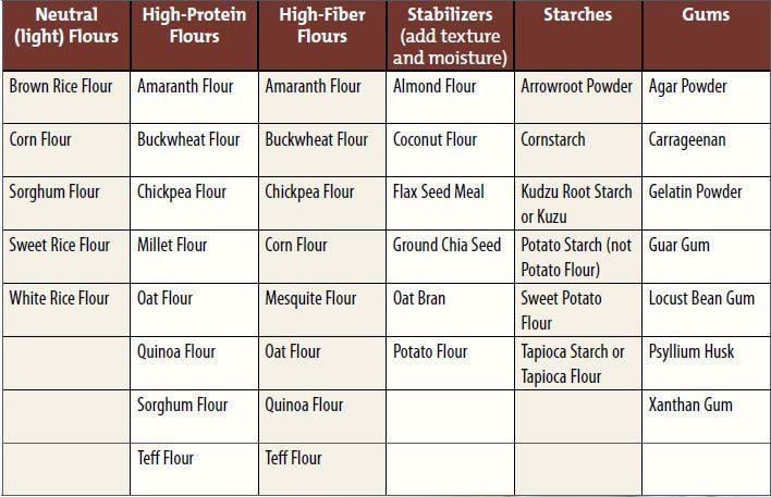 5 Basic Diy Gluten Free Flour Blends In 2020 Gluten Free Flour