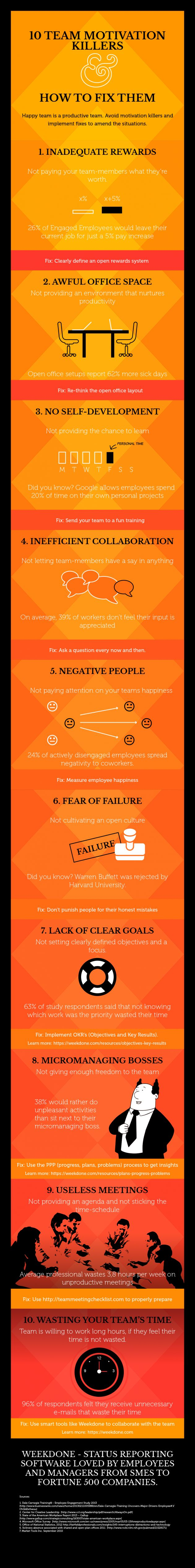 best ideas about employee motivation business an infographic every boss should read