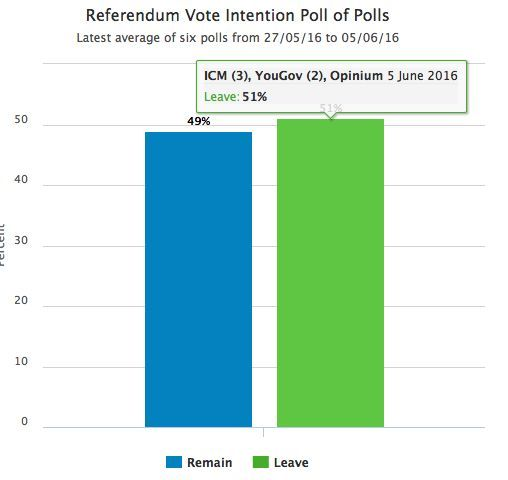 Order Top University Essay On Brexit Referendum Polls 2018 Presidential - The best expert's estimate