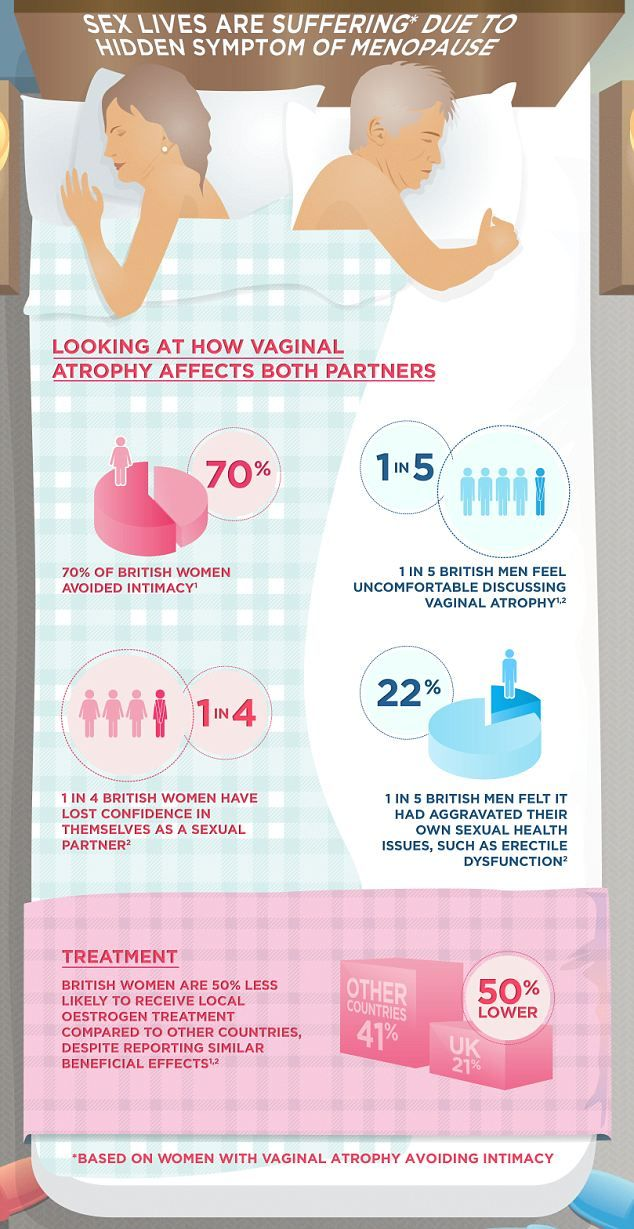 The graphic by Novo Nordisk shows how Vaginal Atrophy affects both men and women, it was created as a result of a survey of 4000 women of me...