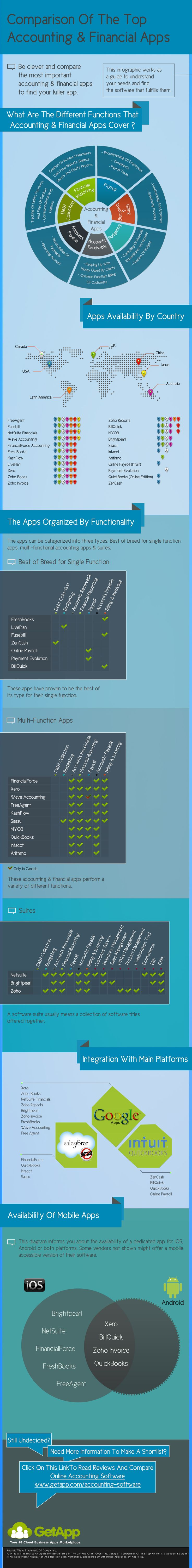 Accounting Infographic - Comparison Of The Top Financial & Accounting Apps