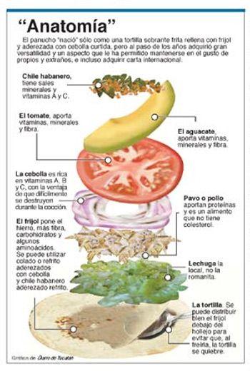 Panuchos. My favorite Yucatacan food!