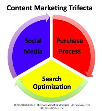 Content Marketing: Social Media, Search Optimization & Purchase Process