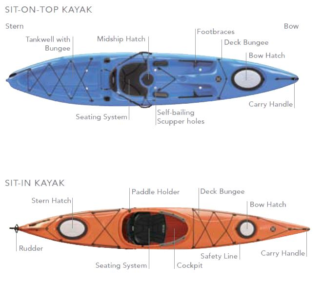 Choosing a kayak - Perception Kayaks