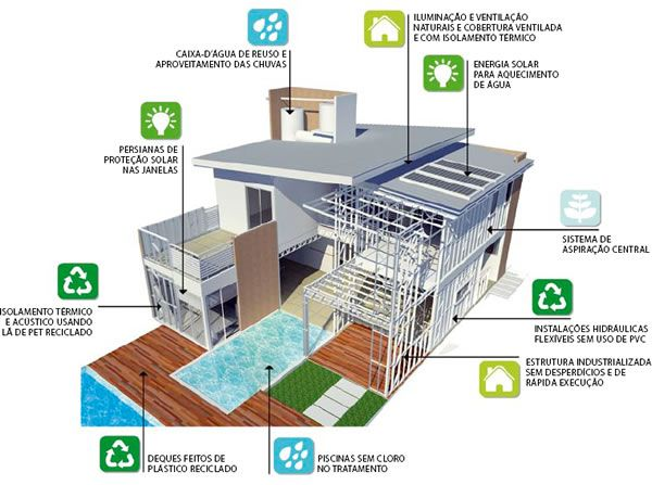 design sustentável residencia - Pesquisa Google