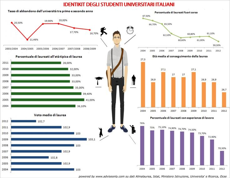 identikit degli studenti universitari italiani