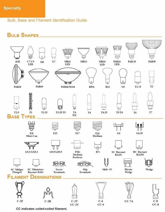 Lighting Resources Light Bulb Learning Center Bulb Reference Guide Superior Lighting Light Bulb Bulb Light Bulb Types