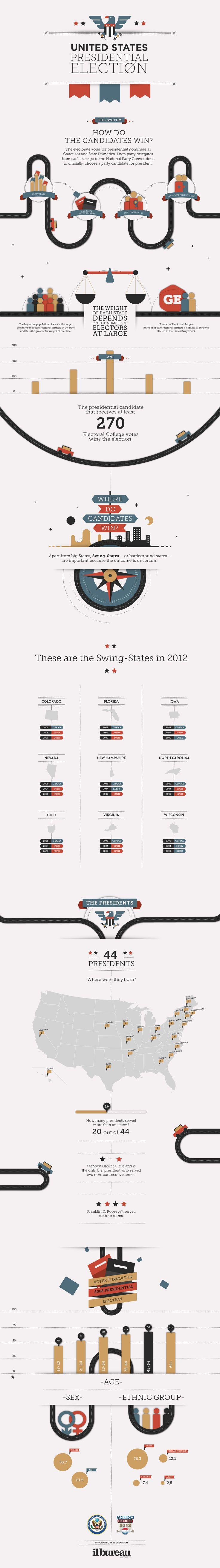 il Bureau - #Presidential #Election - #infographic