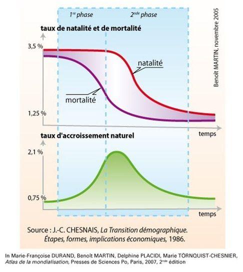 transition demographique precise avec des pourcentages pour expliquer l'évolution de cette transition
