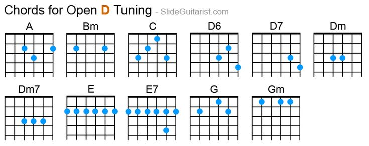 Guitar guitar chords in open d : Guitar Chords for Open D Tuning | Guitars | Pinterest | Open D ...