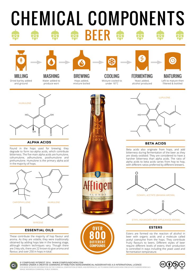 Chemical Composition, Beer.