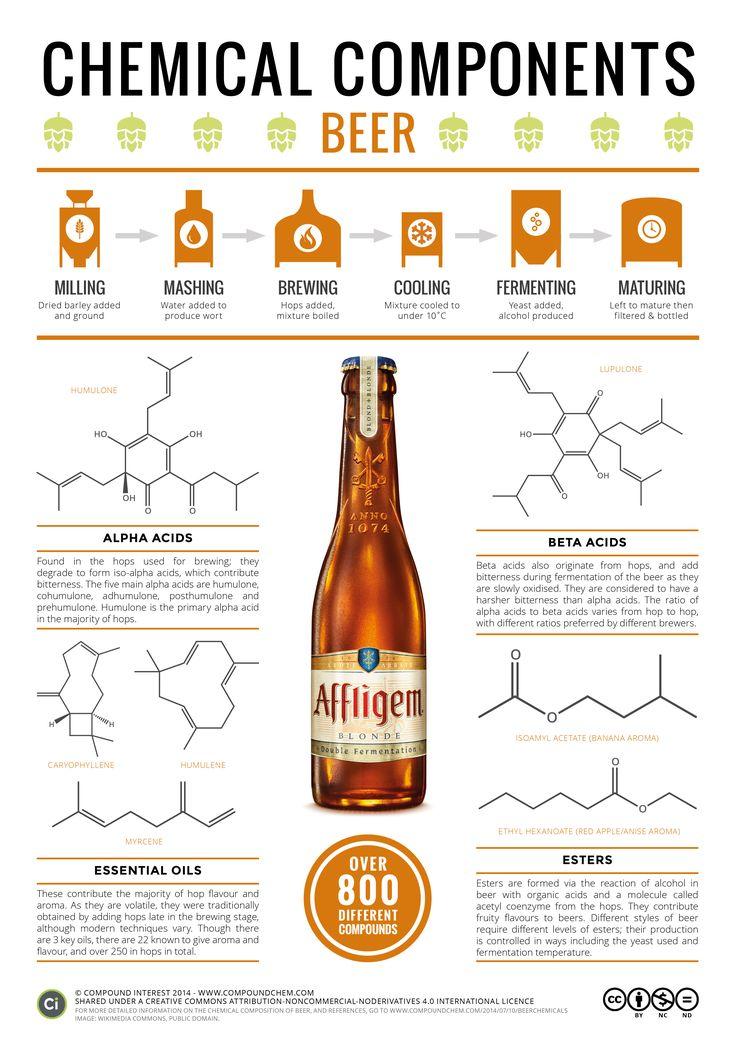 Componentes químicos dá cerveja