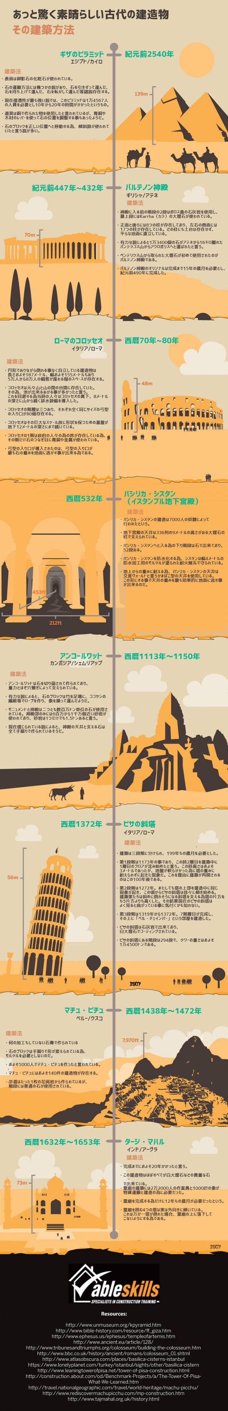 インフォグラフィック:人類史上最高7つの建築物。その驚くべき建造物と歴史