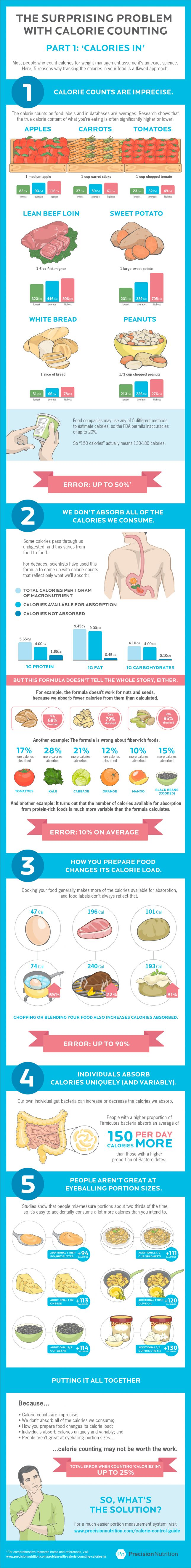 This Infographic Explains Why Counting Calories Isn't Working for You via Brit + Co
