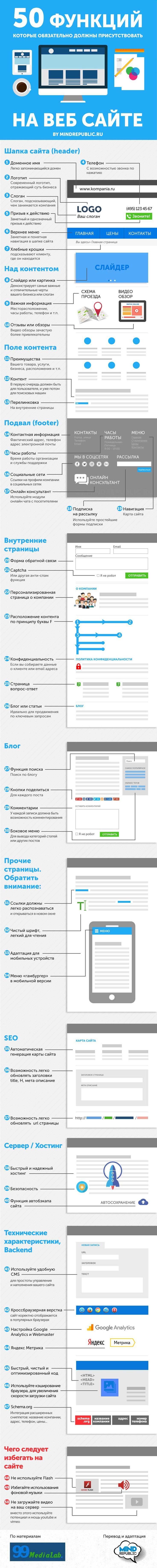 50 функций, которые должны присутствовать на любом веб сайте. Инфографика Infographics 50 features in web design