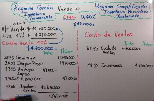 Ejemplo de una contabilización de la venta de un Régimen Común a un Régimen Simplificado