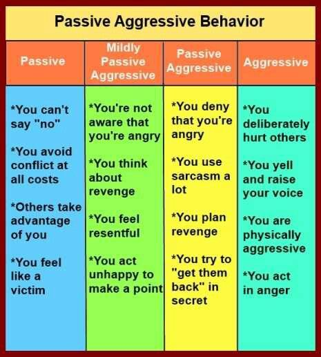 Psychology-Passive Aggressive So many people act passive aggressive towards others and might not realize what they're doing.
