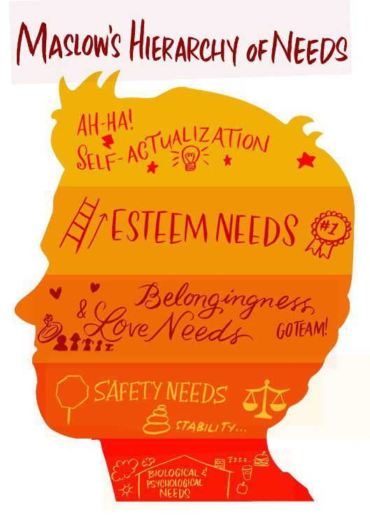 The Maslow Series: Physiological needs