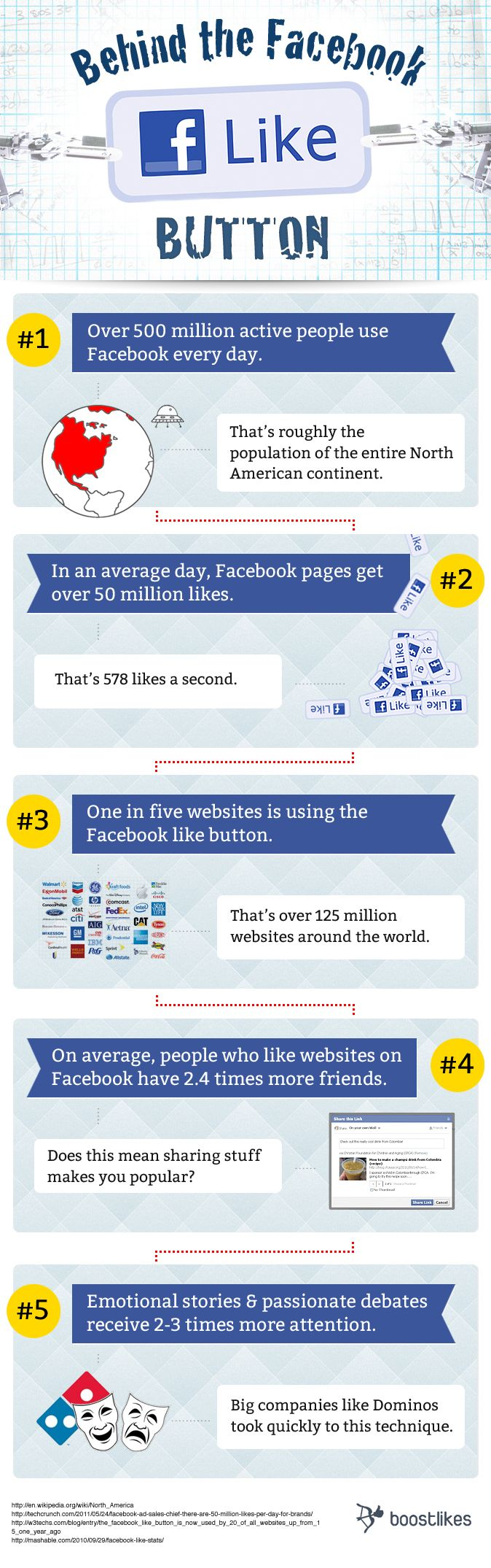 Behind the #Facebook Like-Button | boostlikes.com